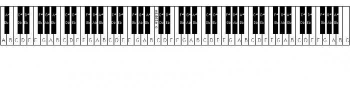 сколько у пианино клавиш