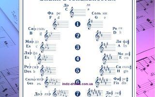 Как определить тональность мелодии