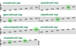 Старинные церковные лады кратко для сольфеджистов – что такое лидийский, миксолидийский и прочие замудрённые музыкальные лады