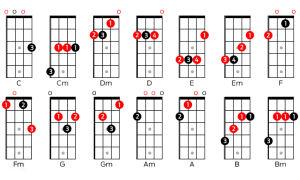 Укулеле – аккорды, основы игры, история. маленькая гитара с большими возможностями