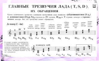 Как построить трезвучие на фортепиано и записать его нотами