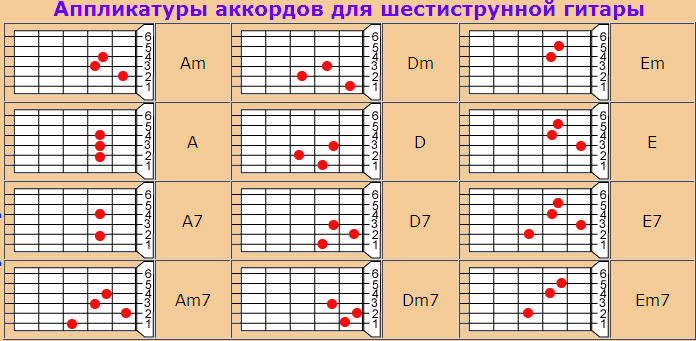 Аккорды гитары по картинкам