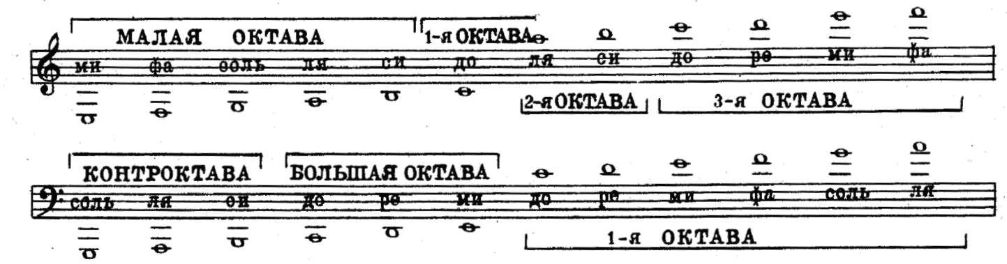 Картинки ноты в басовом ключе