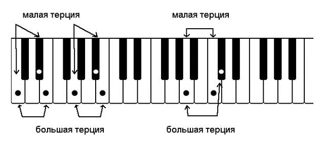 Музыкальные интервалы для любителей сканвордов