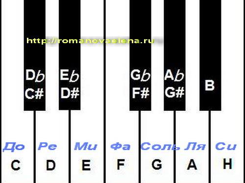 Как научиться играть на синтезаторе?