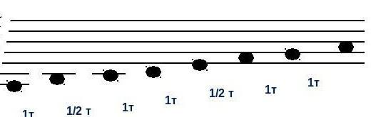 Как определить тональность произведения: определяем на слух и по нотам.