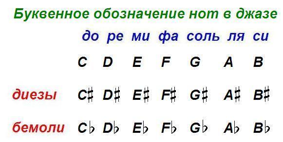 Буквенное обозначение нот