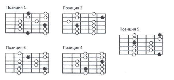 Как научится импровизировать на гитаре