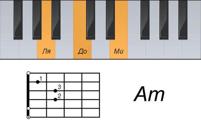 Простые аккорды для фортепиано от черных клавиш
