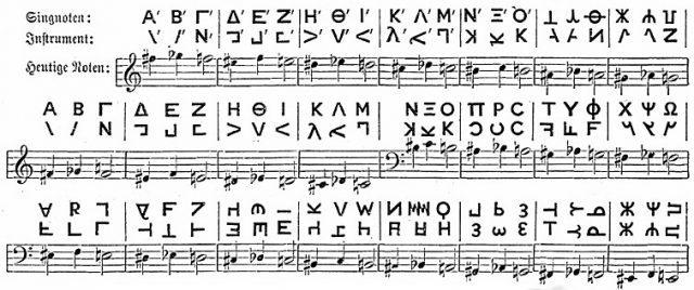 Самые распространённые формы музыкальных произведений