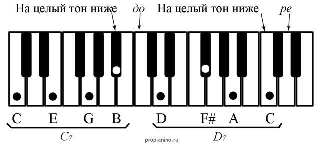 На какой ступени строится d7, или музыкальный катехизис