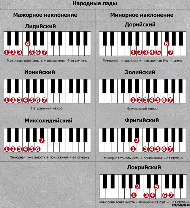 Музыкальный лад