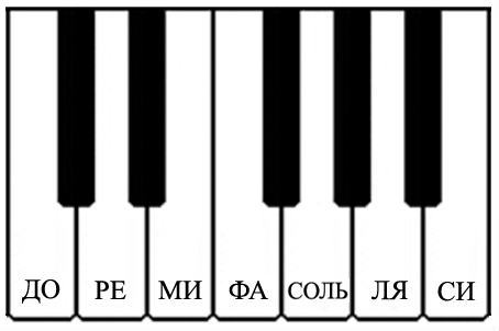 Упражнения для развития музыкального слуха