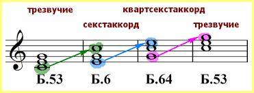 Как построить трезвучие на фортепиано и записать его нотами?