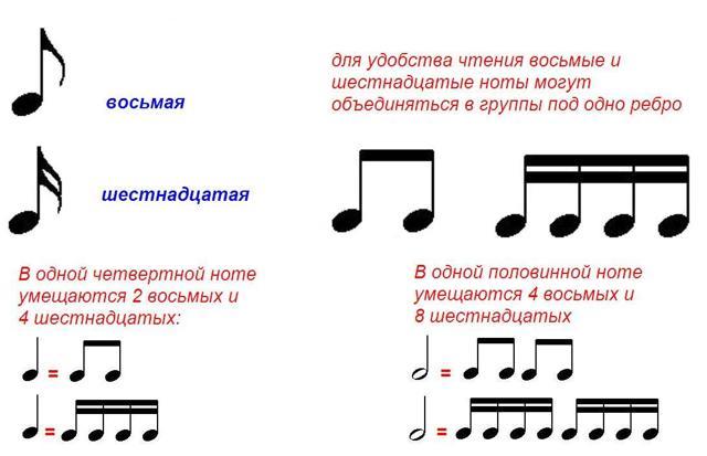 Изучаем основы нотной грамоты