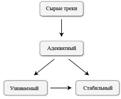 Мастеринг - основы, этапы