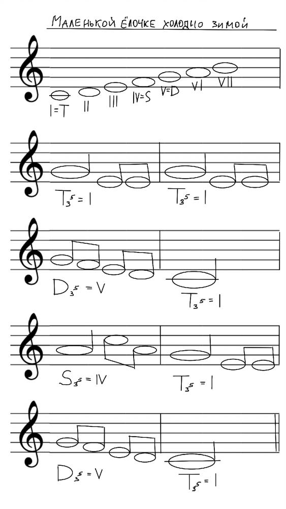 Транспонирование музыки