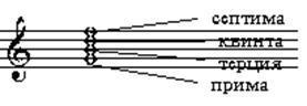 Вводные септаккорды: что это такое, какие бывают, какие имеют обращения и как разрешаются?